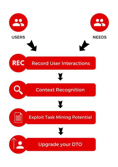 task mining