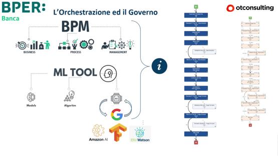 orchestrazione e governo dei dati