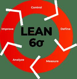 analyze & optimize